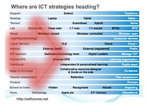 Where are ICT strategies heading.jpg