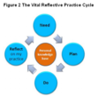 Reflective Practice Cycle.png